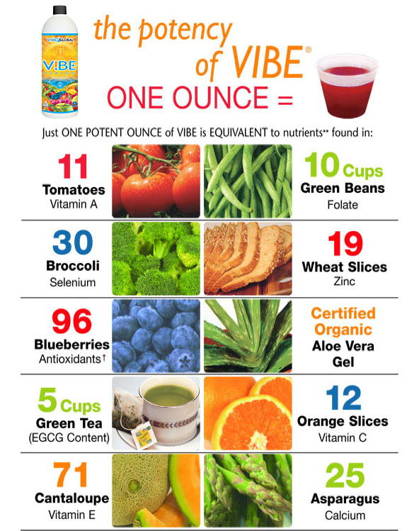 the potency of Vibe - one ounce = Just one potent ounce of Vibe is equivalent to nutrients found in: 11 tomatoes Vitamin A - 10 cups green beans folate - 30 broccoli selenium - 19 wheat slices zinc - 96 blueberries antioxidants - certified organic aloe vera gel - 5 cups green tea (egcg content) - 12 orange slices vitamin c - 71 cantaloupe vitamin e - 25 asparagus calcium